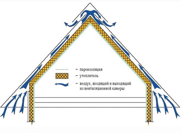 Крыша с вентилируемым зазором