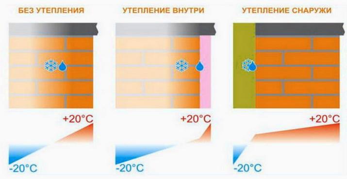 Схема распределения температур в стене