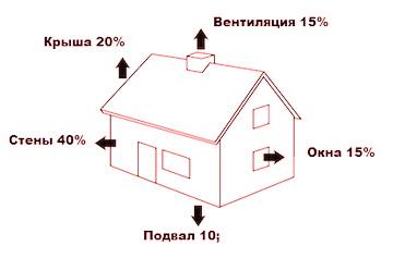 Схема увода тепла из дома