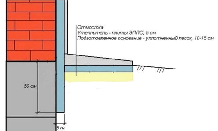 Схема строительства отмостки возле дома