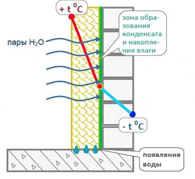 Распределение температур  в стене, которая утепляется изнутри