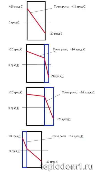 Примеры, положения точки росы, при разных схемах утепления