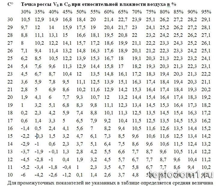 Таблица определения точки росы. Расчет