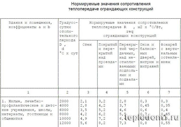 Таблица значения  теплового сопротивления ограждающих конструкций СНИП