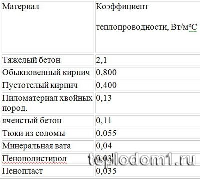 Таблица значения коэффициентов теплового сопротивления для разных материалов