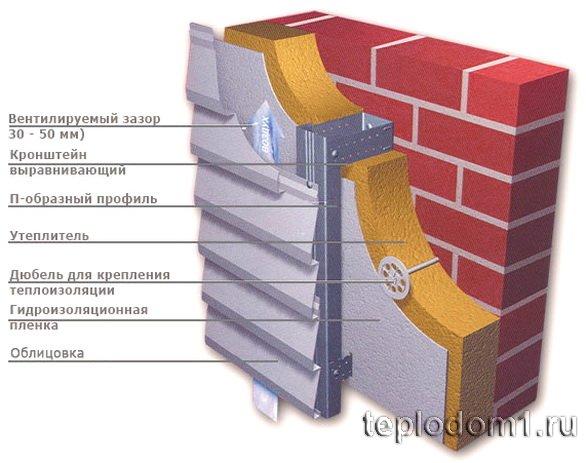 Вентилируемый фасад - навесная система