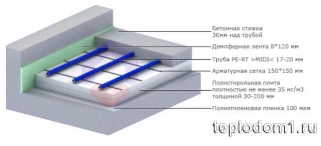 Утепление на бетонном основании с помощью пенополистирола