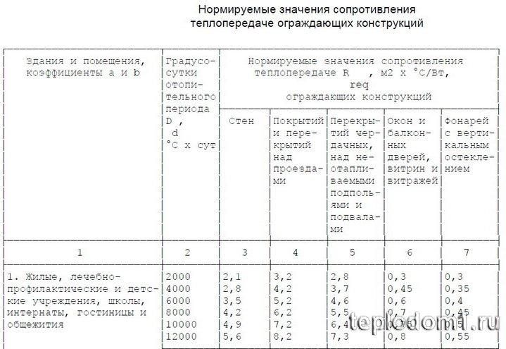 Таблица требования норматива по утеплению