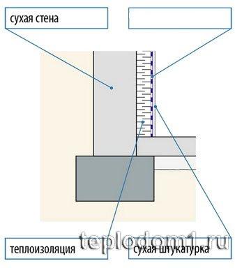 Схема расположения утеплителя при утеплении подвала изнутри