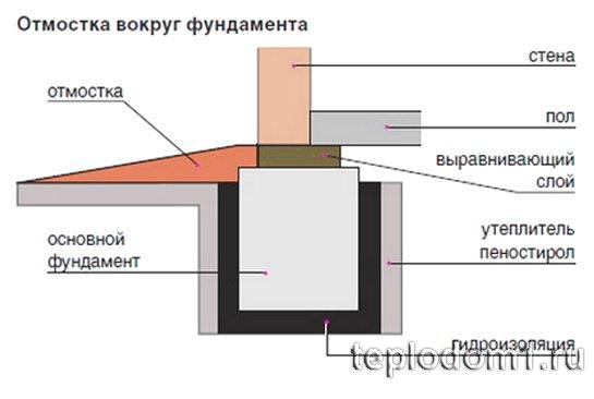 Схема утепления фундамента изнутри и снаружи