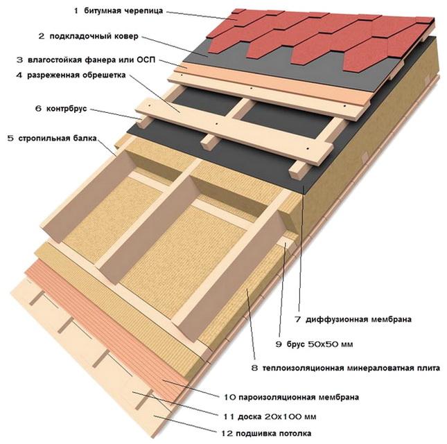 Как сделать теплоизоляцию скатной кровли - подробная схема