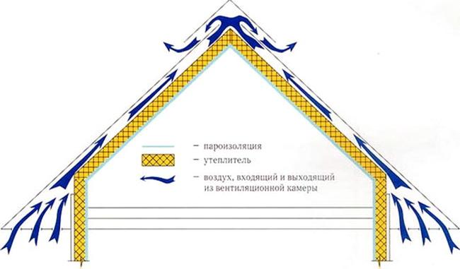 Схема вентиляции утеплителя на скатной кровле