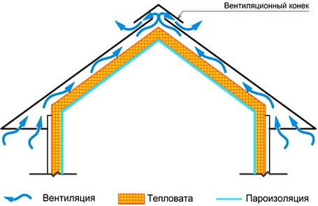 Обеспечение вентиляции утеплителя под кровлей - важная задача