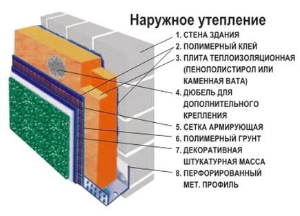 Схема наружного утепления стен