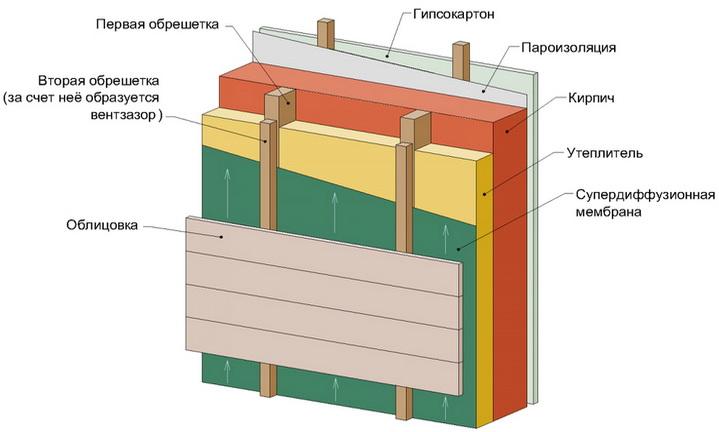 Пример конструкции по созданию утепления с пароизолятором и супердиффузионной мембраны