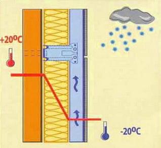 Вентиляционный зазор над утеплителем