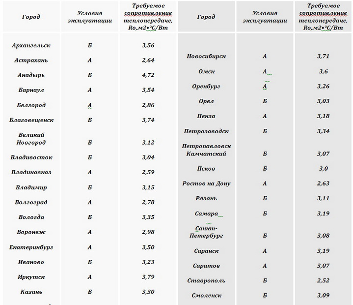 Утепление стен в разных городах России