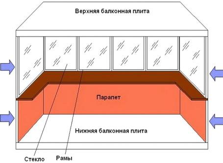 Тепло с балкона уходит в разные стороны