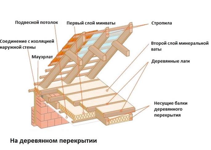 Особенности утепления деревянного перекрытия - конструкция