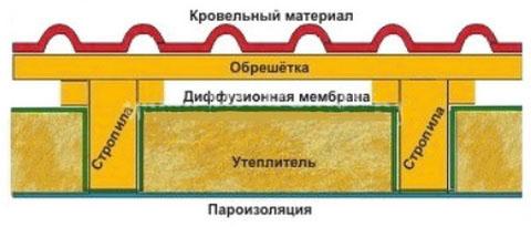 Установка материалов делается по правилам, схема
