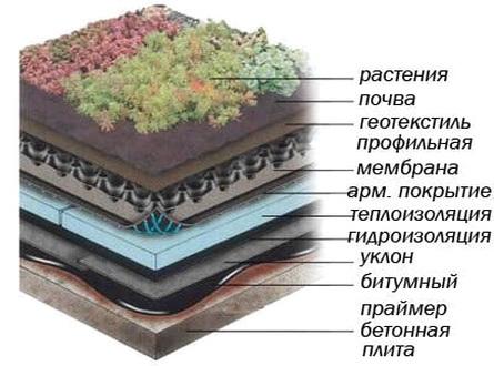 Утепление экслуатируемой плоской кровли