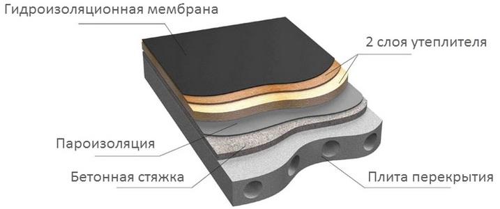 Конструкция традиционной утепленной плоской кровли