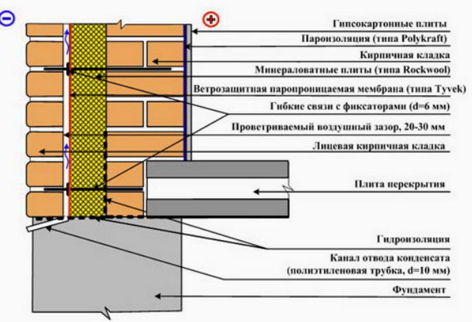 Конструкция утепления трехслойной стены
