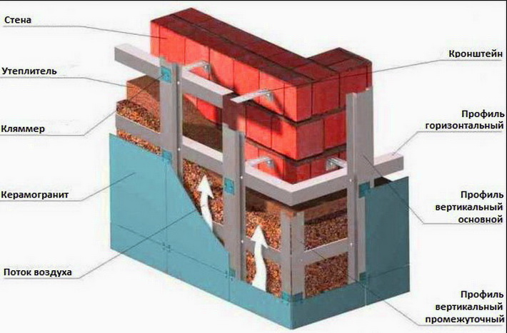 Схема движения воздуха и крепления утеплителя на стене
