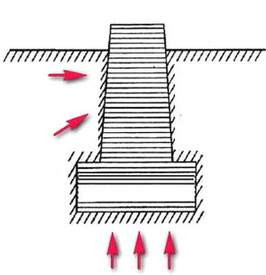 Как воздействует грунт на строения