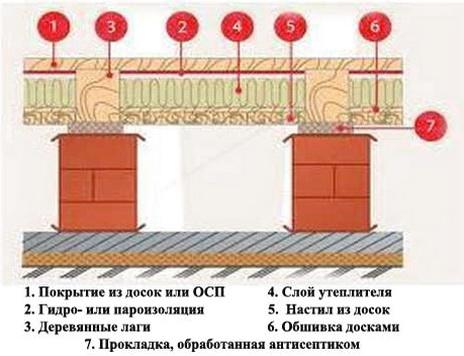 порядок теплоизоляции деревянного пола с лагами