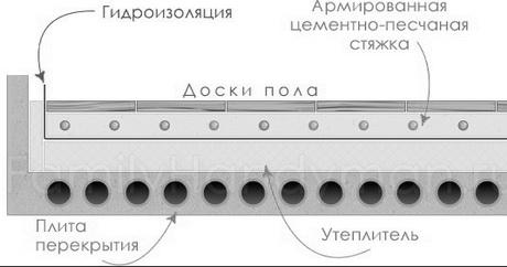 Схема теплоизолятора железобетонного перекрытия
