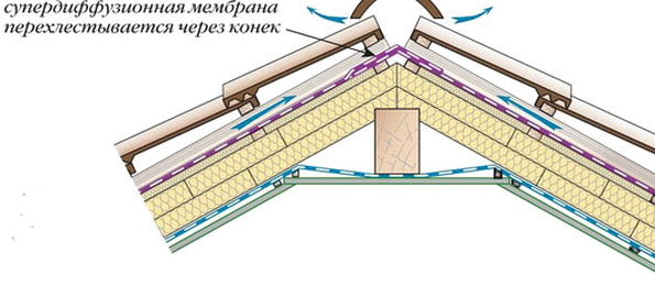 Правила утепления мансарды минеральной ватой