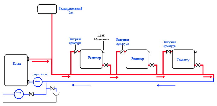 Однотрубнаяс схема для небольших площадей
