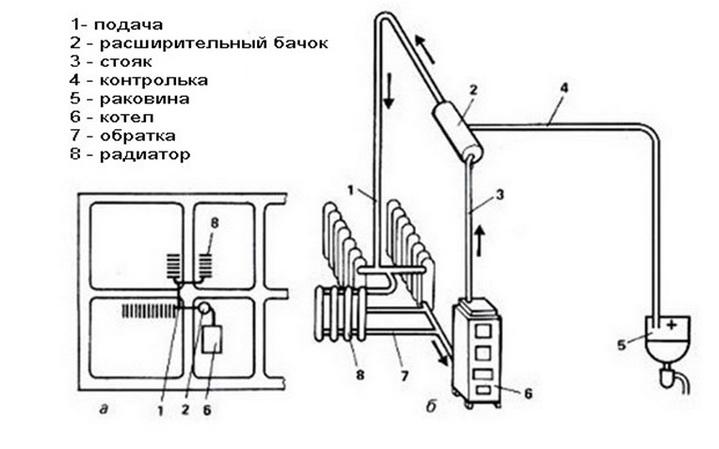 Компактная схема размещения радиаторов с минимумом напора