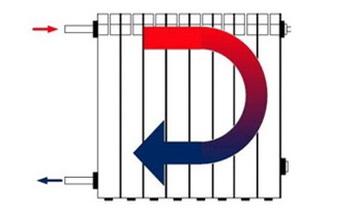 Одностороннее подключение для коротких радиаторов