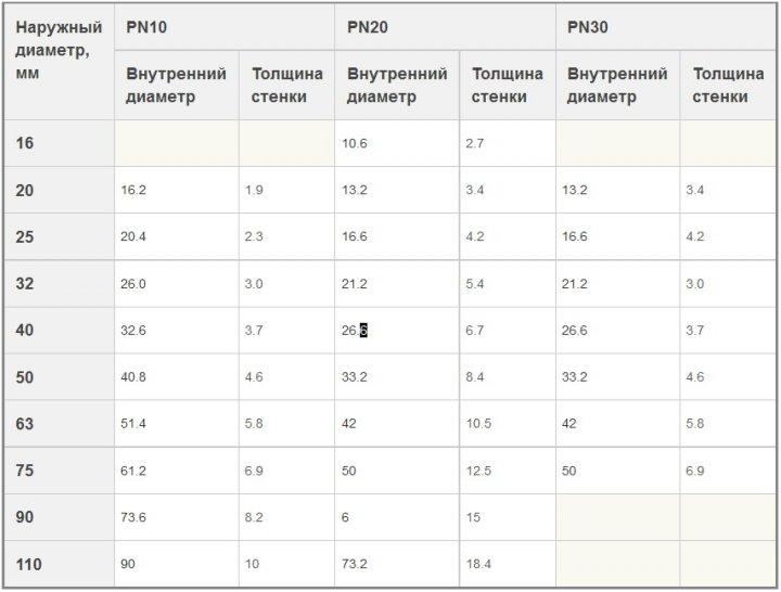 Диаметры внутренние и наружные полипропиленового трубопровода