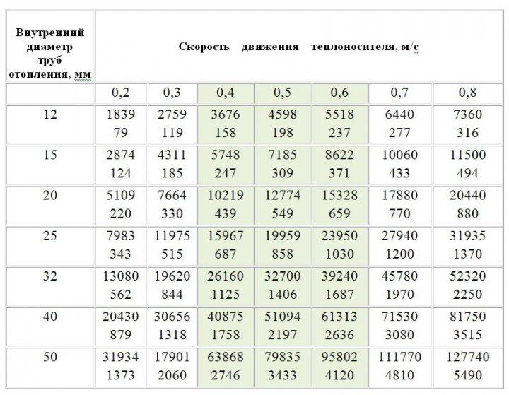 Зависимость мощности от диаметра - таблица