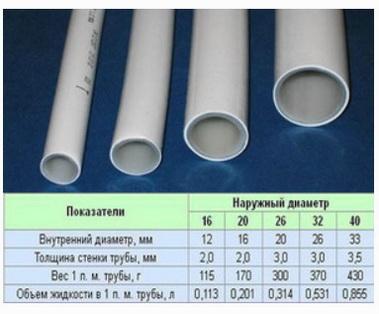 Диаметры трубопроводов для попутной схемы