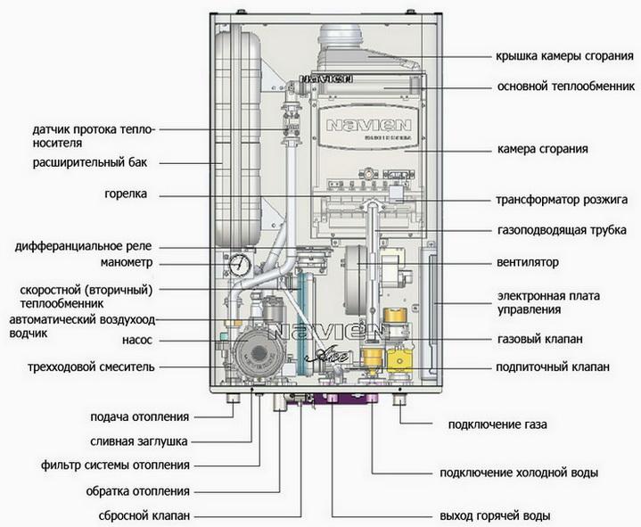 Схема конструкция газового котла