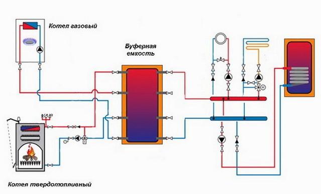 Подключение газового и твердотопливного котла