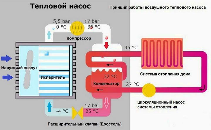 Тепловой насос для воздуха - дешевое отопление