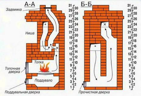 Особенности конструкции печи для дома
