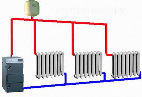 Самотечная система отопления подходит для загородного дома