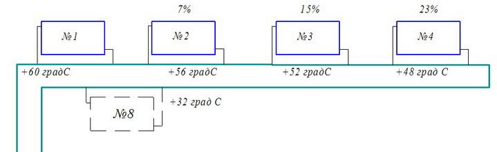 Схема однотрубной системы, падение температуры