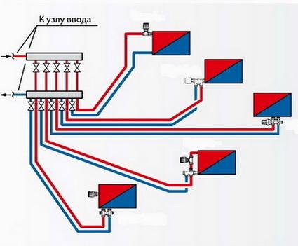 Лучевая схема размещения радиаторов относительно коллектора