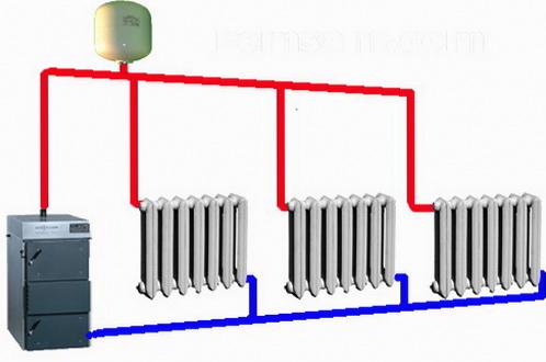 Самотечная схема отопления не везде подходит
