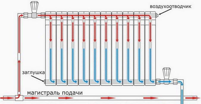 Как самому добавить секции к радиаторам