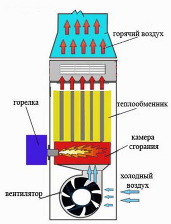 Теплогенератор воздушного отопления