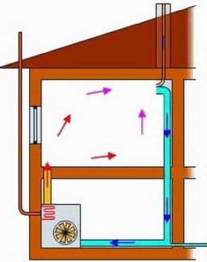 Естественная циркуляция воздуха в помещении