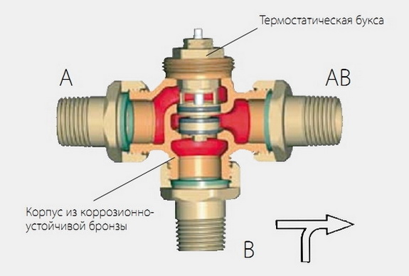 Смесительный клапан трехходовой обеспечивает смешение разных потоков жидкости